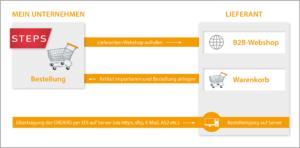 OCI-Modul für Steps Business Solution