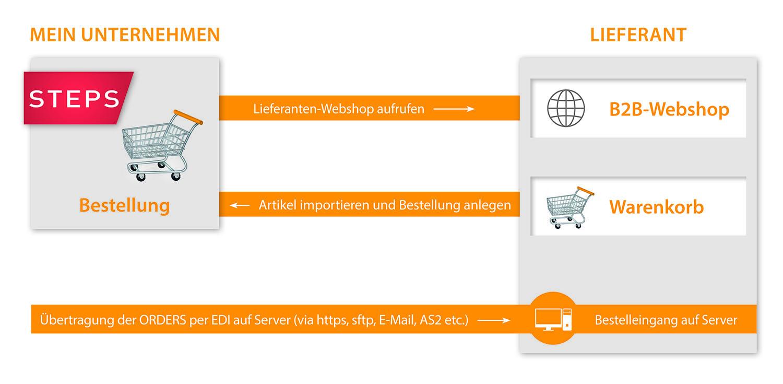 OCI von taschner.biz für Steps Business Solution